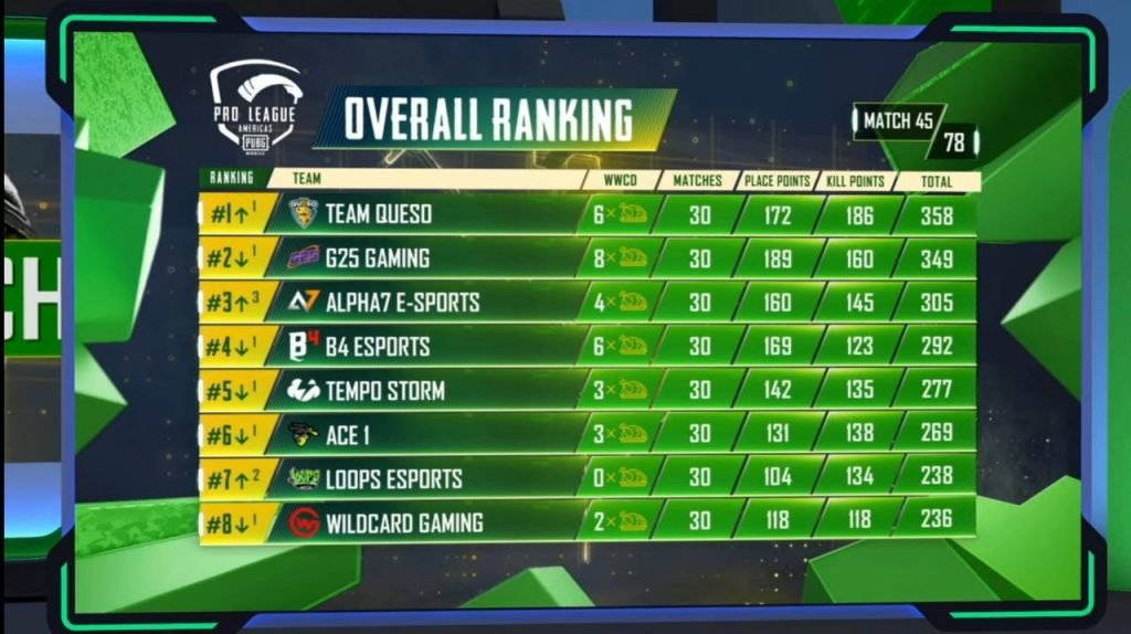 PMPL Americas fall split 2020 overall rankings after day 9 results