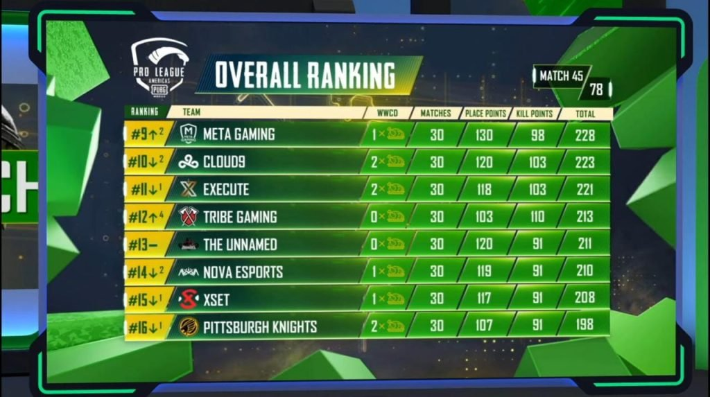 PMPL Americas fall split 2020 overall rankings after day 9