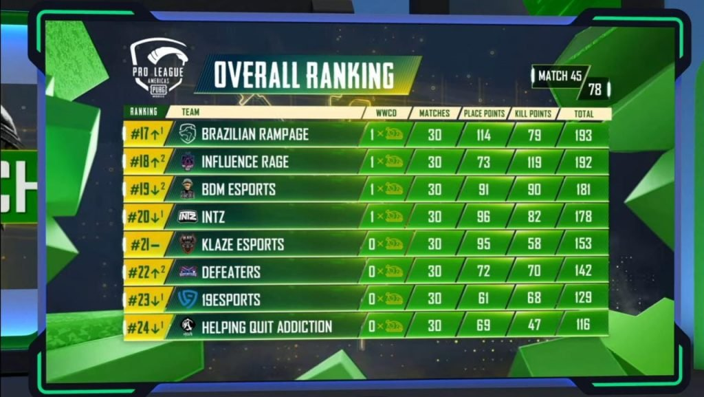 PMPL Americas season 2 overall rankings after day 9